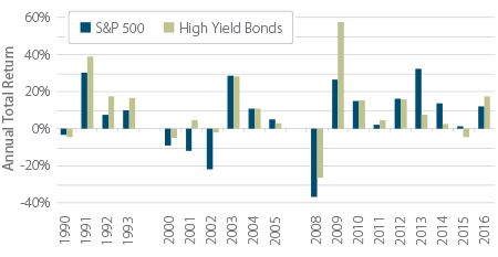 Exhibit 4. HY Bonds vs US Equities: Performance During and Emerging from Recessions