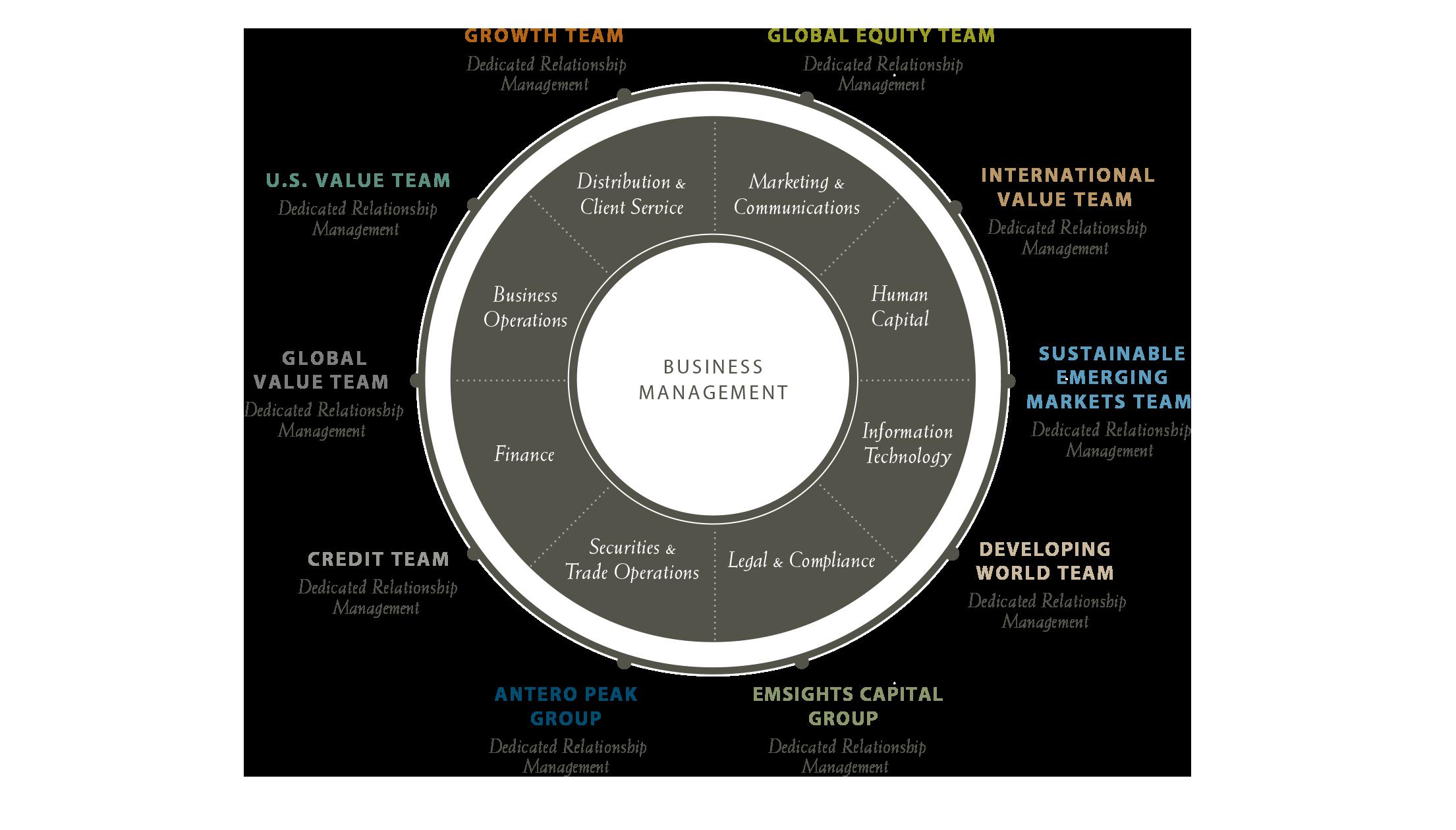 Business Model Artisan Partners Global Investment